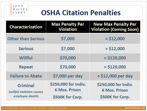 OSHA Penalty Table