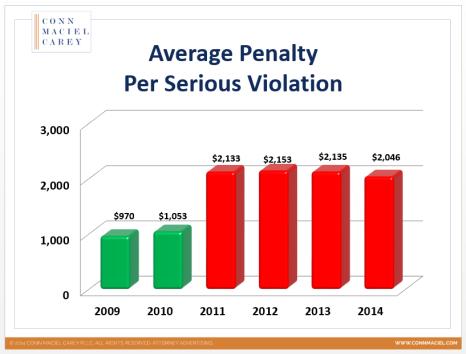 Penalty Per Serious Graph